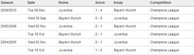 Bayern Munich vs Juventus History