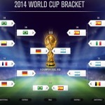FIFA World CUp 2014 Bracket Predictions