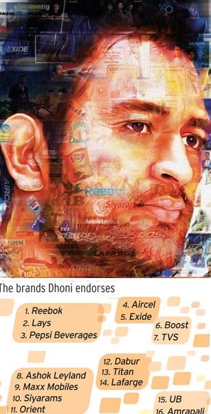 Dhoni Net Worth