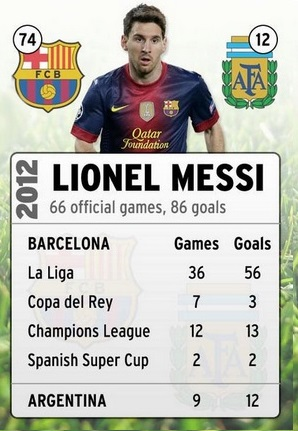 Lionel Messi Career Record