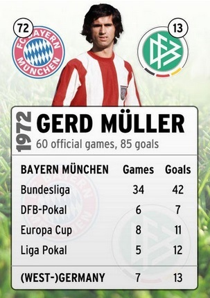 Gerd Mullar Career Record