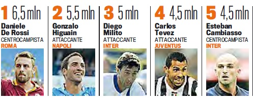 Highest earning players in Italian League