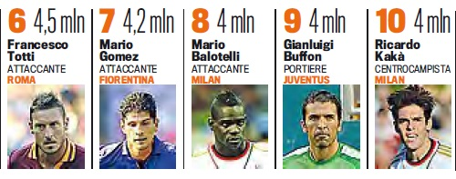 Highest salary in Serie A