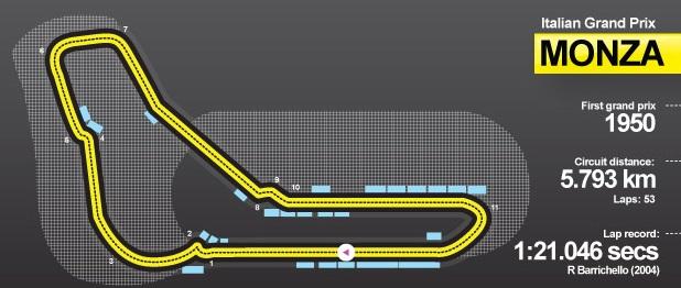 Italian Grand Prix 2013 Monza