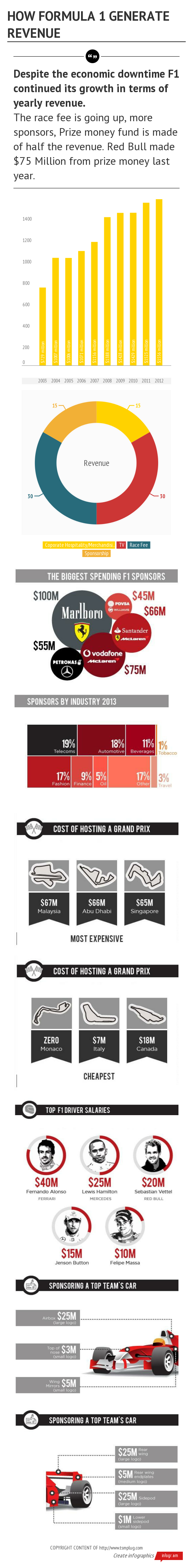 Formula 1 revenue generation 2014