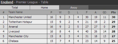 manchester untied points table in premier league