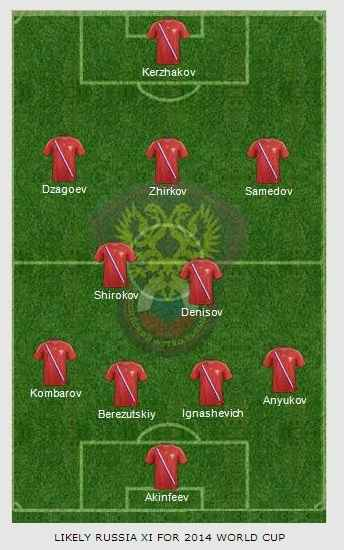 Russia 2014 world cup squad