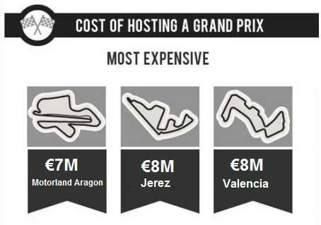 cost of hosting MotoGP race