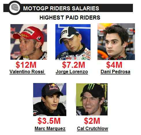 highest paid MotoGP Riders