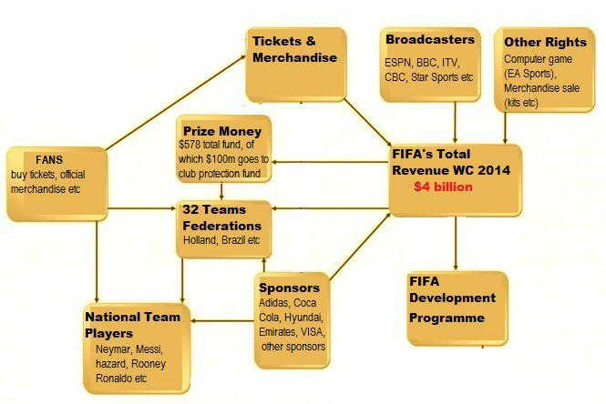 FIFA world Cup 2014 revenue generation distribution