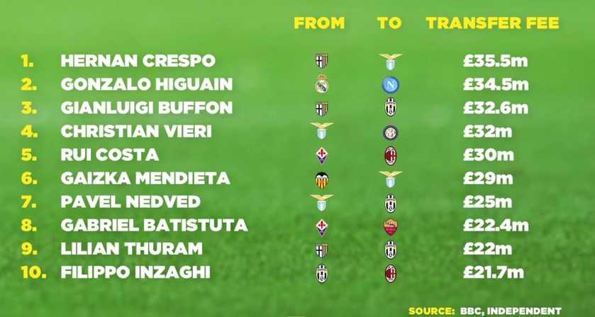 Most Expensive Italian Serie A Transfers