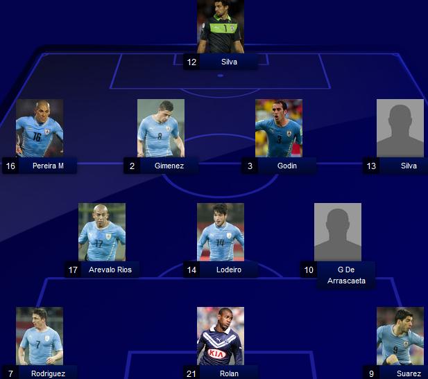 Uruguay lineups