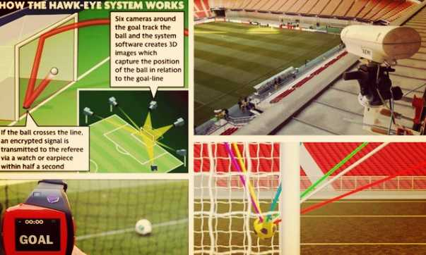 world cup Goal-Line Technology