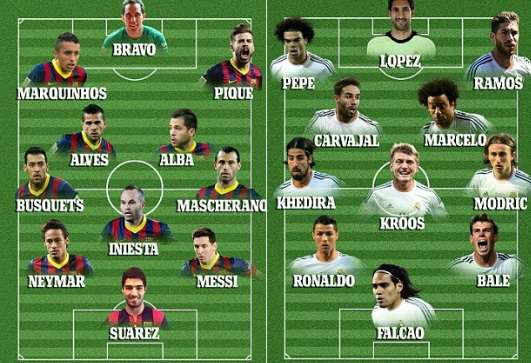 Real Madrid vs Barcelona 2014-2015 Lineups