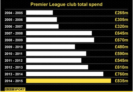 spends