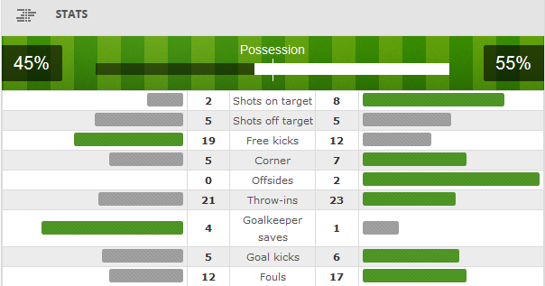 Brazil 4 - 0 Turkey