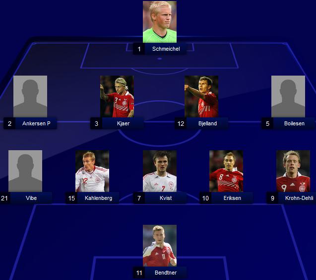 Denmark lineups