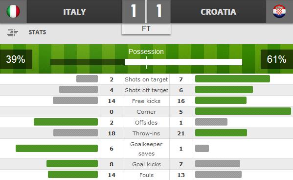 Italy 1 - 1 Croatia