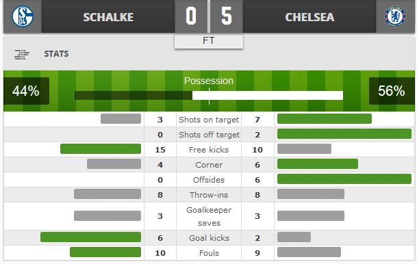 Schalke Vs Chelsea