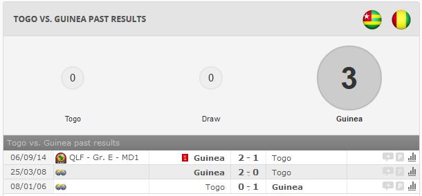 Togo Vs Guinea