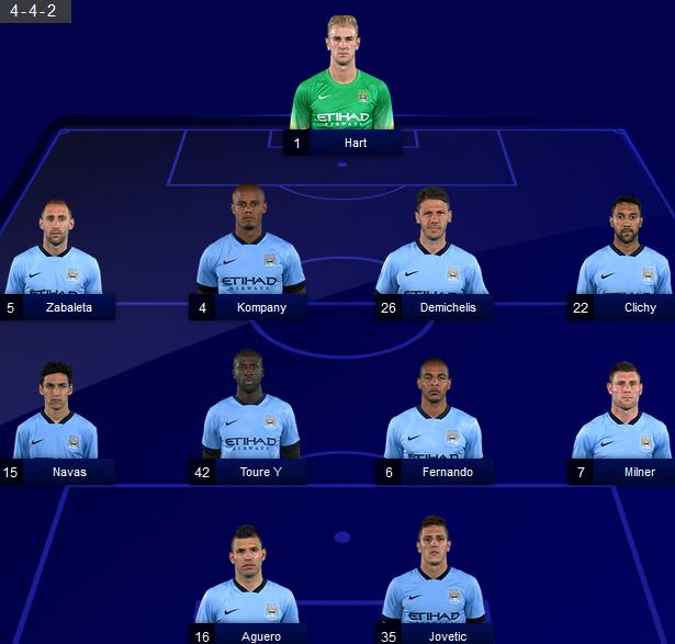 Celta Vigo Vs Barcelona H2h Sofascore: Manchester City Vs QPR (2