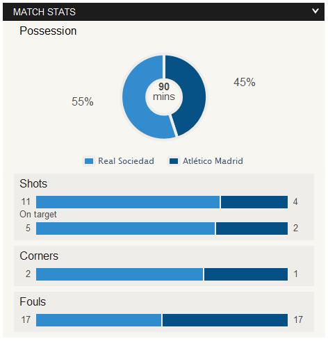 real sociedad 2 - 1 Atletico madrid