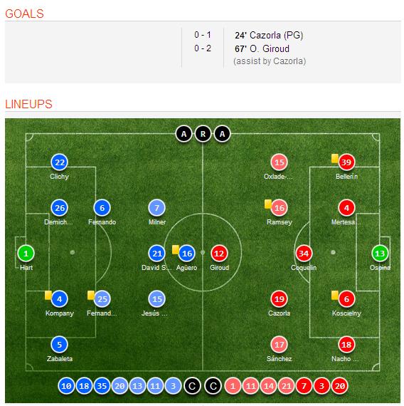 Celta Vigo Vs Barcelona H2h Sofascore: Manchester City 0-2 Arsenal Goal Scorer, Video Highlights