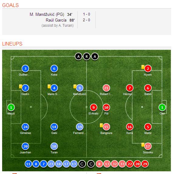 Celta Vigo Vs Barcelona H2h Sofascore: Atletico Madrid 2-0 Granada Video Highlights, Goal Scorers
