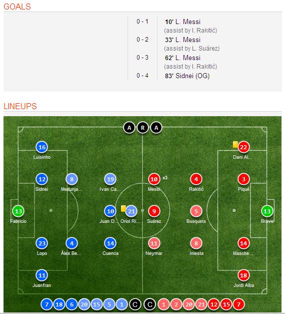 Celta Vigo Vs Barcelona H2h Sofascore: Barcelona 4-0 Deportivo La Coruna Video Highlights