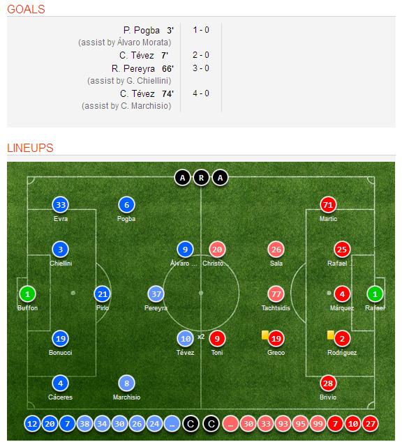 Celta Vigo Vs Barcelona H2h Sofascore: Juventus 4-0 Hellas Verona Match Result, Video Highlights