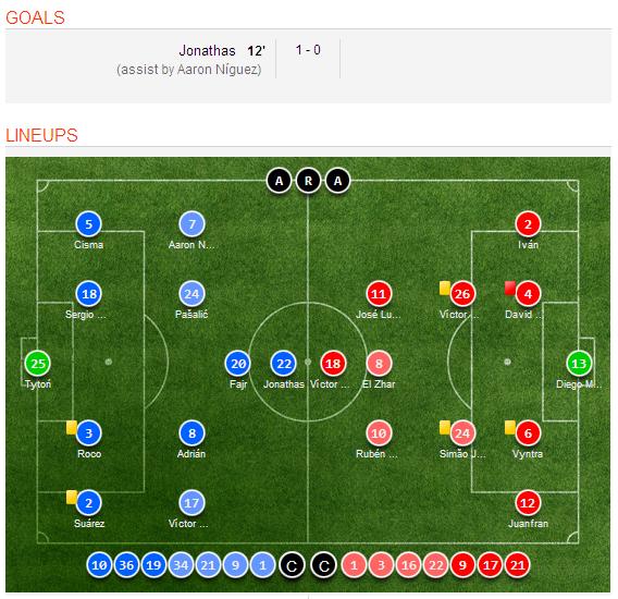 Celta Vigo Vs Barcelona H2h Sofascore: Elche 1-0 Levante Highlights, Goal Scorer, Overview