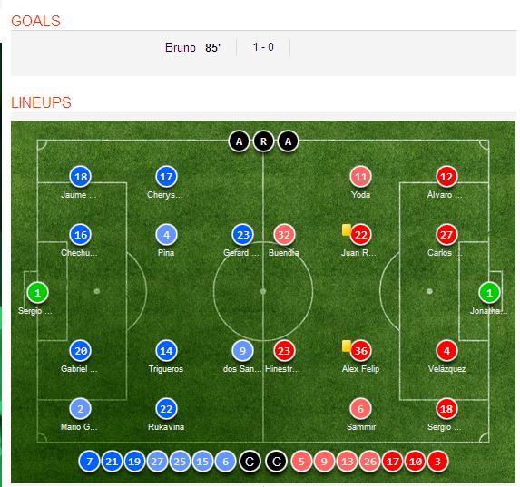 Celta Vigo Vs Barcelona H2h Sofascore: Villareal 1-0 Getafe Video Highlight, Goal Scorer