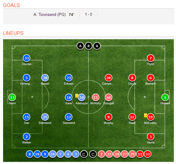 Celta Vigo Vs Barcelona H2h Sofascore: Tottenham Hotspur 1-0 Sheffield United Match Highlights