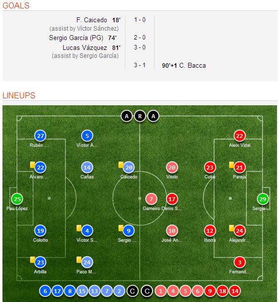 Celta Vigo Vs Barcelona H2h Sofascore: Espanyol 3-1 Sevilla Goal Scorers, Video Highlights, Match