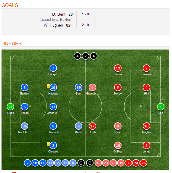 Celta Vigo Vs Barcelona H2h Sofascore: Derby County 2-0 Chesterfield Video Highlights, Match