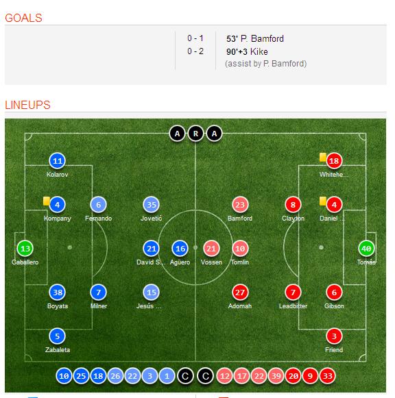 Celta Vigo Vs Barcelona H2h Sofascore: Manchester City 0-2 Middlesbrough Match Highlights, Goal