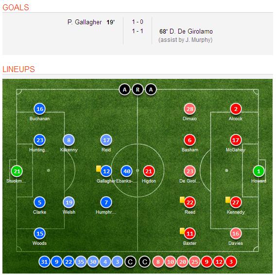 Celta Vigo Vs Barcelona H2h Sofascore: Preston North End 1-1 Sheffield United Goal Scorers