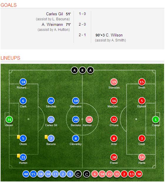 Celta Vigo Vs Barcelona H2h Sofascore: Aston Villa 2-1 AFC Bournemouth Goal Scorers, Highlights