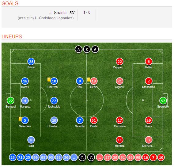 Celta Vigo Vs Barcelona H2h Sofascore: Hellas Verona 1-0 Atlanta Match Highlights, Goal Scorers