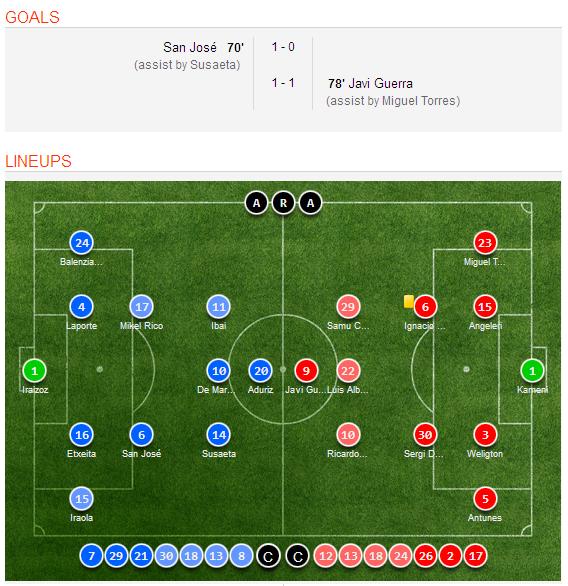 Celta Vigo Vs Barcelona H2h Sofascore: Atletico Bilbao 1-1 Malaga Video Highlights, Goal Scorers