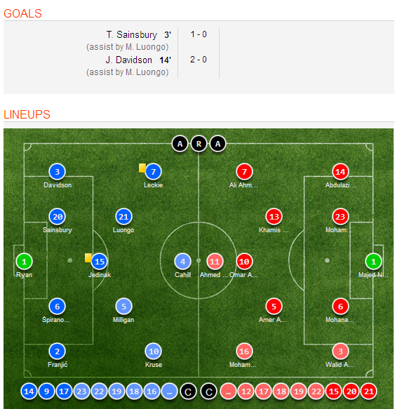 Celta Vigo Vs Barcelona H2h Sofascore: Australia 2-0 UAE Highlights, Goal Scorers