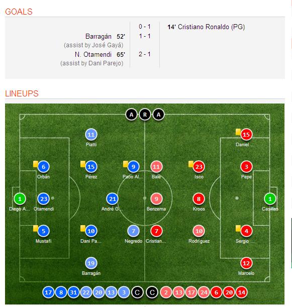 Celta Vigo Vs Barcelona H2h Sofascore: Valencia Vs Real Madrid 2-1 Video Highlights, Goal Scorers
