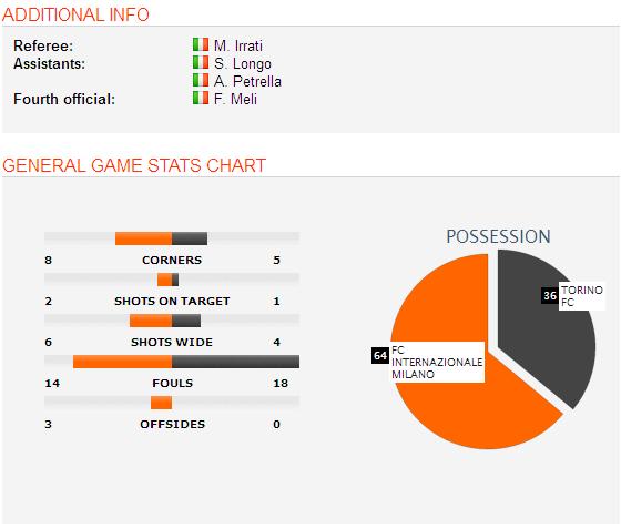 Celta Vigo Vs Barcelona H2h Sofascore: Inter Milan 0-1 Torino Match Result, Video Highlights