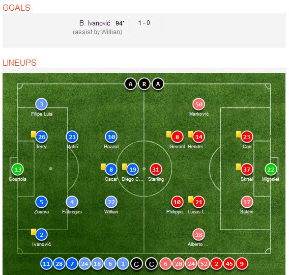 Celta Vigo Vs Barcelona H2h Sofascore: Chelsea 1-0 Liverpool Video Highlights, Goal Scorers