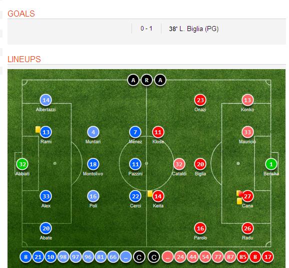 Celta Vigo Vs Barcelona H2h Sofascore: AC Milan 0-1 Lazio Goal Scorers, Video Highlights