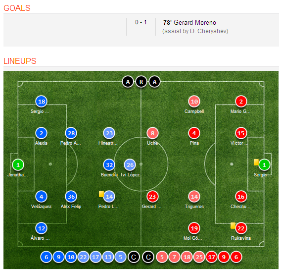 Celta Vigo Vs Barcelona H2h Sofascore: Villarreal 1-0 Getafe (Spanish Cup) Match Highlights, Goal