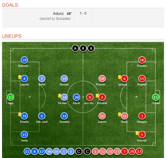 Celta Vigo Vs Barcelona H2h Sofascore: Athletic Bilbao 1-0 Malaga (Copa Del Ray) Match Highlights