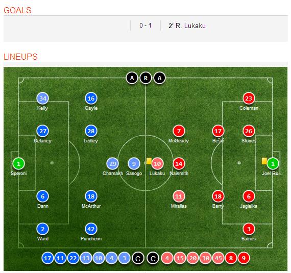 Celta Vigo Vs Barcelona H2h Sofascore: Everton 1-0 Crystal Palace (English Premier League) Match