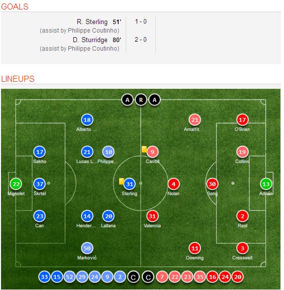 Celta Vigo Vs Barcelona H2h Sofascore: Liverpool 2-0 West Ham United (English Premier League