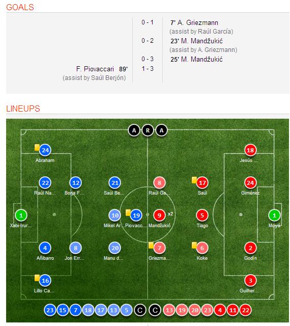 Celta Vigo Vs Barcelona H2h Sofascore: Atletico Madrid 3-1 Eibar (Spanish La Liga) Goal Scorers